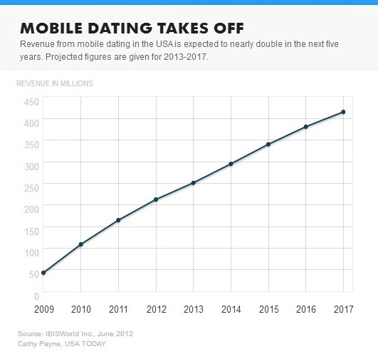 2013 Mobile Dating Statistics