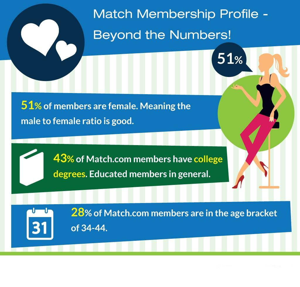Interesting facts about Match.com. (Disclaimer: information from outside sources was used to obtain this information)