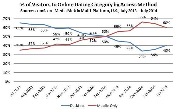 mobile dating statistics